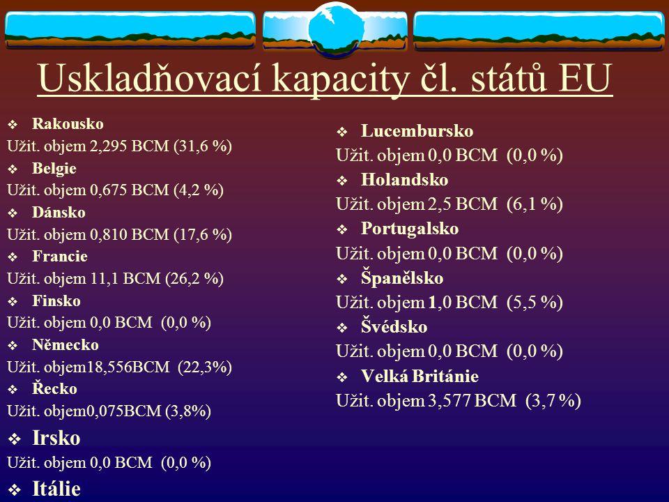 Uskladňovací kapacita v ČR  Lobodice (1965) 150 mil m 3  Tvrdonice (1973) 450 mil m 3  Štramberk (1983) 420 mil m 3  D.Dunajovice (1988) 700 mil m 3 Háje(1998) 60 mil m 3  D.Bojanovice (2000) 576 mil m 3  Třanovice (2001) 245 mil m 3  Uhřice (2001) 180 mil m 3