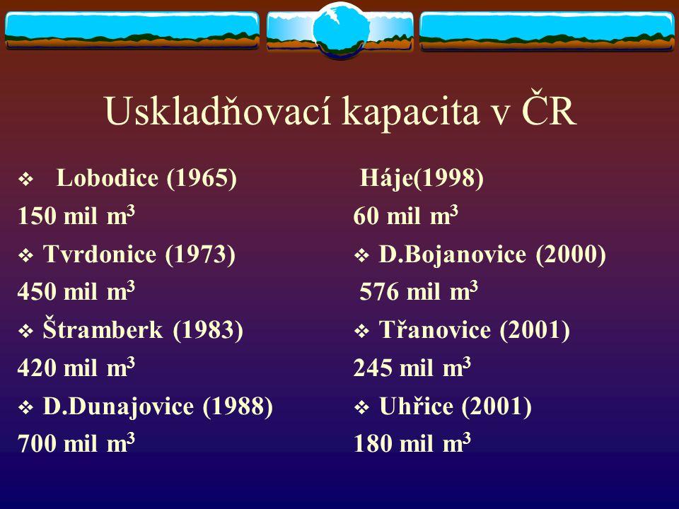 Uskladňovací kapacita v ČR  Lobodice (1965) 150 mil m 3  Tvrdonice (1973) 450 mil m 3  Štramberk (1983) 420 mil m 3  D.Dunajovice (1988) 700 mil m