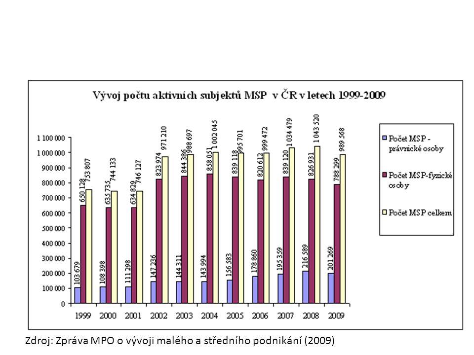 Zdroj: Zpráva MPO o vývoji malého a středního podnikání (2009)