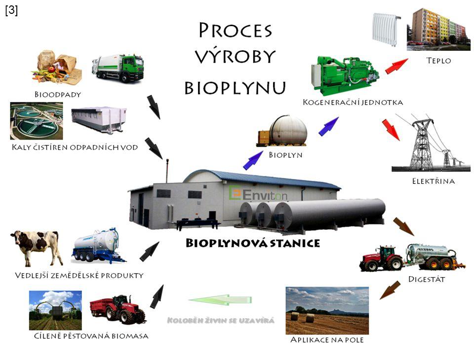 Bioplynová stanice Proti: - zápach - doprava Pro: - obnovitelný zdroj - zužitkování odpadu - podpora efektivního hospodářství - snížení objemu skleníkových plynů - nízké emise škodlivých látek  ekologicky i ekonomicky