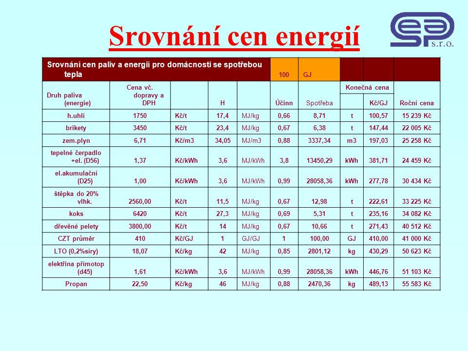 Srovnání cen energií Srovnání cen paliv a energií pro domácnosti se spotřebou tepla 100GJ Druh paliva (energie) Cena vč.