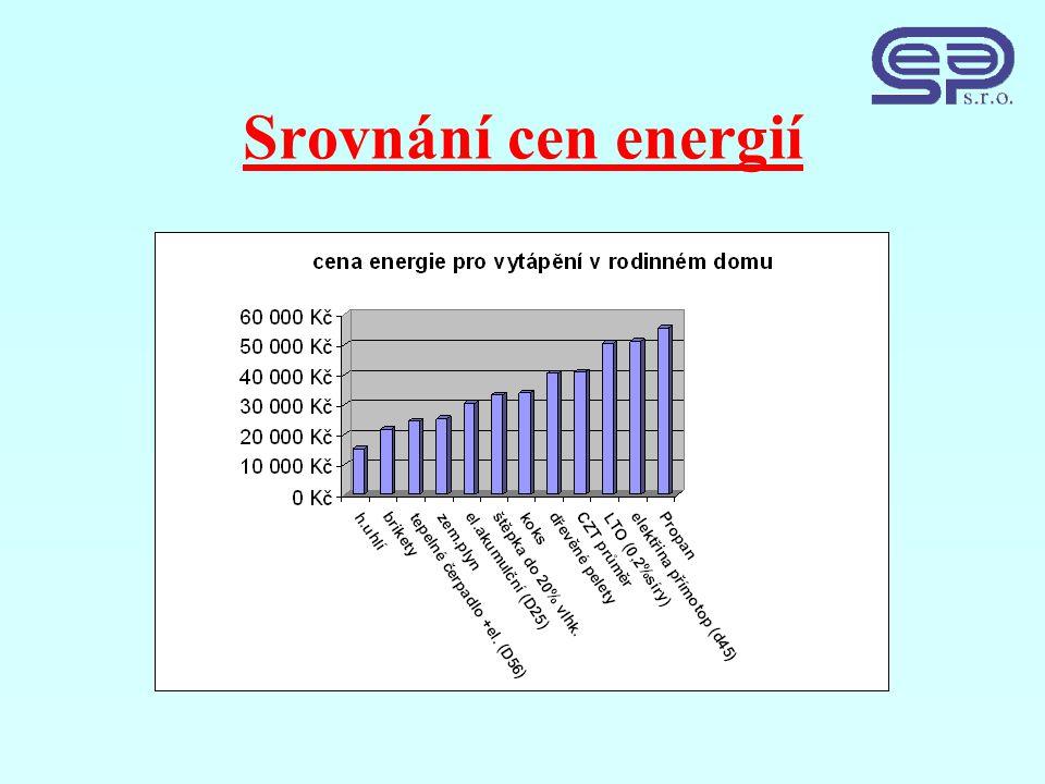 Srovnání cen energií