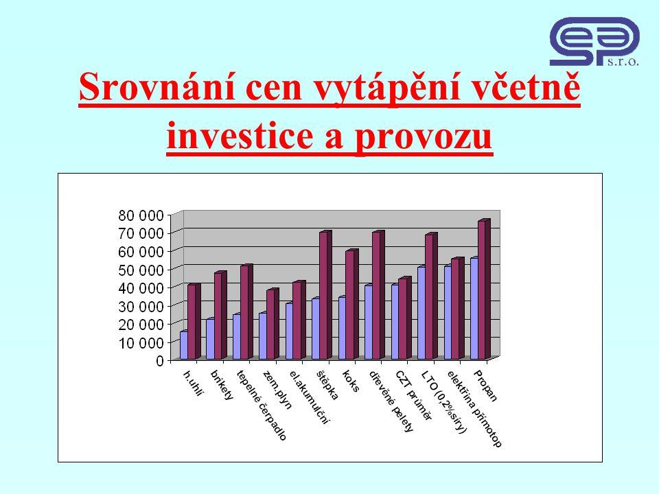 Srovnání cen vytápění včetně investice a provozu