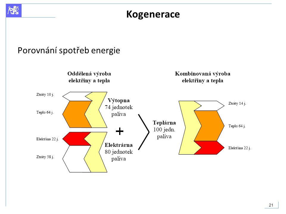 21 Kogenerace Porovnání spotřeb energie