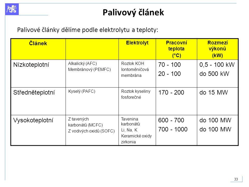 33 Palivový článek Článek ElektrolytPracovní teplota (°C) Rozmezí výkonů (kW) Nízkoteplotní Alkalický (AFC) Membránový (PEMFC) Roztok KOH Iontoměničov
