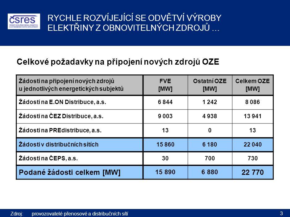 3 RYCHLE ROZVÍJEJÍCÍ SE ODVĚTVÍ VÝROBY ELEKTŘINY Z OBNOVITELNÝCH ZDROJŮ … Zdroj:provozovatelé přenosové a distribučních sítí Žádosti na připojení nových zdrojů u jednotlivých energetických subjektů FVE [MW] Ostatní OZE [MW] Celkem OZE [MW] Žádosti na E.ON Distribuce, a.s.6 8441 2428 086 Žádosti na ČEZ Distribuce, a.s.9 0034 93813 941 Žádosti na PREdistribuce, a.s.130 Žádosti v distribučních sítích15 8606 18022 040 Žádosti na ČEPS, a.s.30700730 Podané žádosti celkem [MW] 15 8906 880 22 770 Celkové požadavky na připojení nových zdrojů OZE