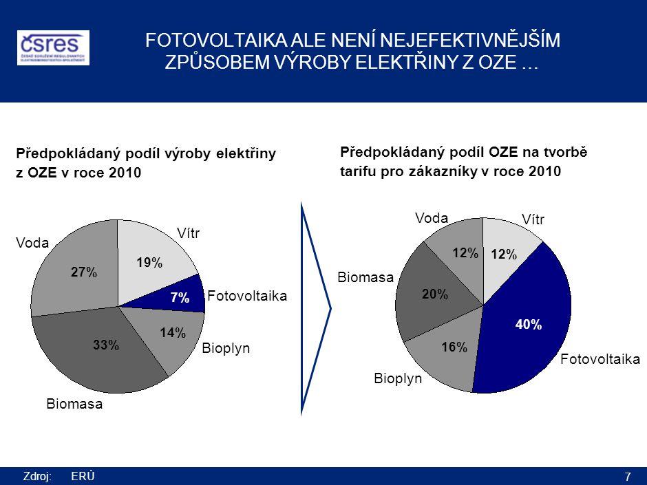 7 FOTOVOLTAIKA ALE NENÍ NEJEFEKTIVNĚJŠÍM ZPŮSOBEM VÝROBY ELEKTŘINY Z OZE … Fotovoltaika Vítr Bioplyn Biomasa Voda 19% 7% 14% 33% 27% Vítr Biomasa Voda 12% 40% 16% 20% 12% Fotovoltaika Bioplyn Předpokládaný podíl výroby elektřiny z OZE v roce 2010 Předpokládaný podíl OZE na tvorbě tarifu pro zákazníky v roce 2010 Zdroj:ERÚ