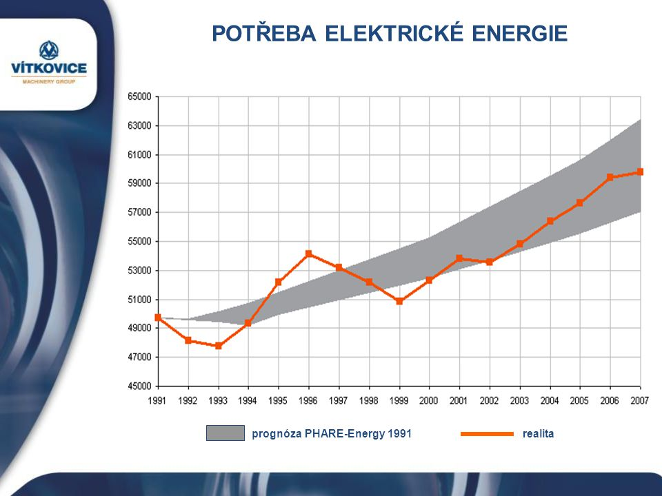 POTŘEBA ELEKTRICKÉ ENERGIE prognóza PHARE-Energy 1991 realita