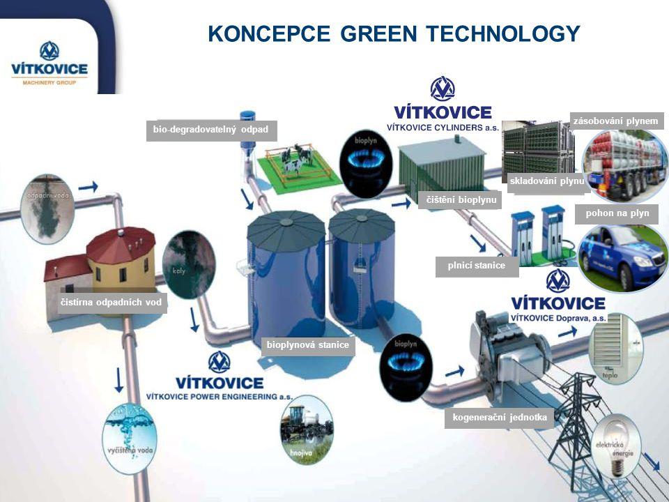 KONCEPCE GREEN TECHNOLOGY skladování plynu zásobování plynem pohon na plyn čistírna odpadních vod bioplynová stanice plnicí stanice čištění bioplynu b