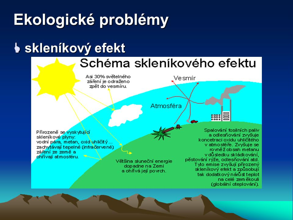 Ekologické problémy  skleníkový efekt