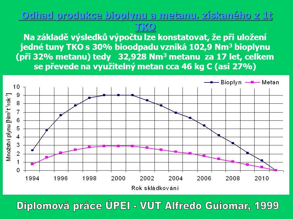 Odhad produkce bioplynu a metanu, získaného z 1t TKO Odhad produkce bioplynu a metanu, získaného z 1t TKO Na základě výsledků výpočtu lze konstatovat,