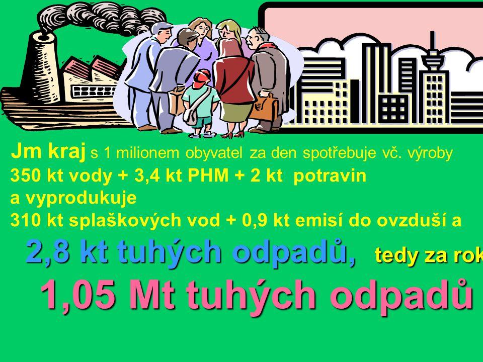 Jm kraj s 1 milionem obyvatel za den spotřebuje vč. výroby 350 kt vody + 3,4 kt PHM + 2 kt potravin a vyprodukuje 310 kt splaškových vod + 0,9 kt emis