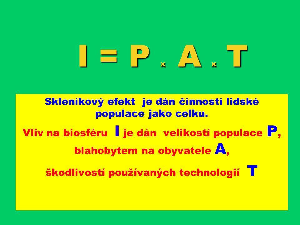 I = P x A x T Skleníkový efekt je dán činností lidské populace jako celku. Vliv na biosféru I je dán velikostí populace P,P, blahobytem na obyvatele A