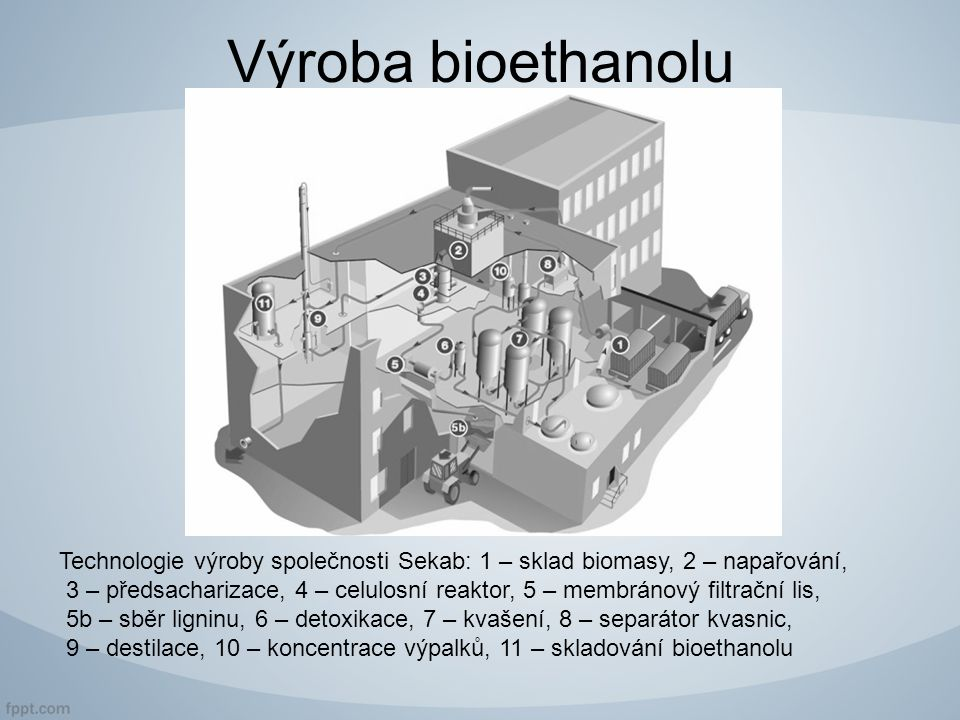 Výroba bioethanolu Technologie výroby společnosti Sekab: 1 – sklad biomasy, 2 – napařování, 3 – předsacharizace, 4 – celulosní reaktor, 5 – membránový