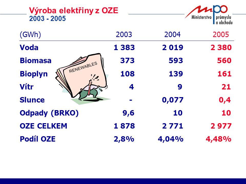 Výroba elektřiny z OZE 2003 - 2005 (GWh) 2003 2004 2005 Voda1 3832 0192 380 Biomasa 373 593 560 Bioplyn 108 139 161 Vítr 4 9 21 Slunce -0,077 0,4 Odpa
