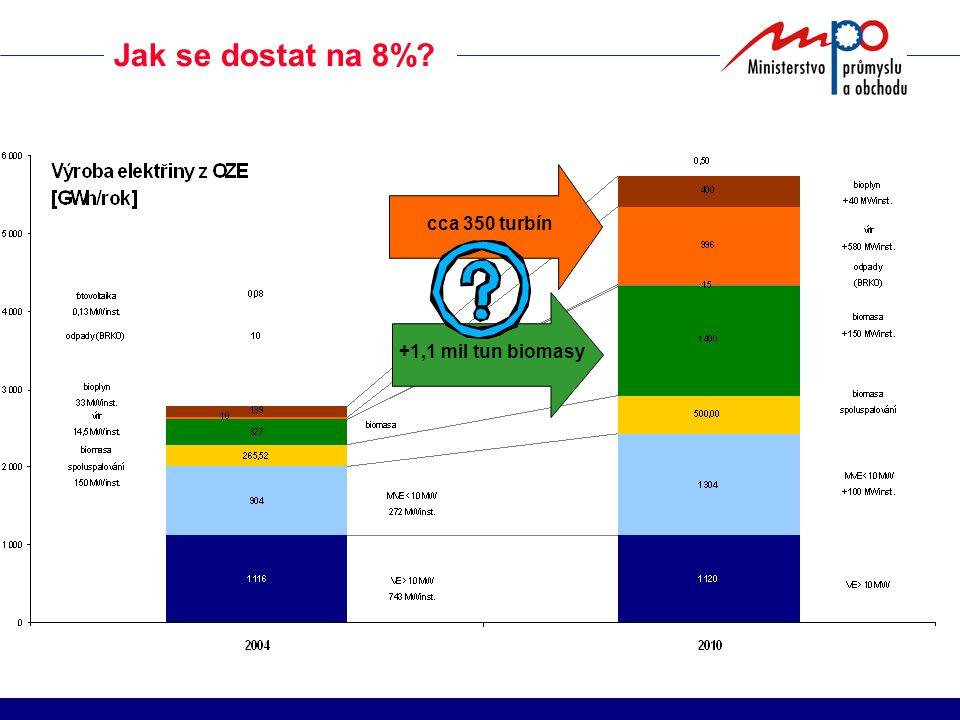 Jak se dostat na 8%? cca 350 turbín+1,1 mil tun biomasy