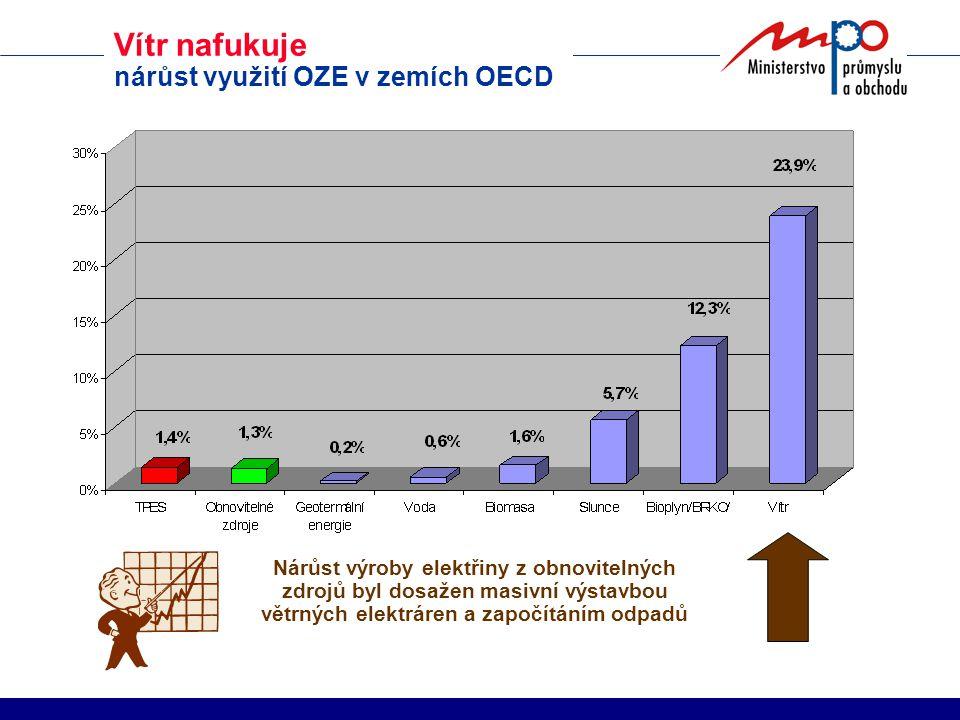 Nárůst výroby elektřiny z obnovitelných zdrojů byl dosažen masivní výstavbou větrných elektráren a započítáním odpadů Vítr nafukuje nárůst využití OZE