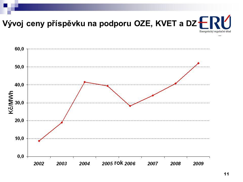 11 Vývoj ceny příspěvku na podporu OZE, KVET a DZ