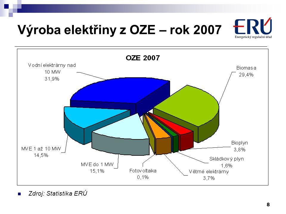 9 Vývoj výroby elektřiny z OZE v ČR Předpoklad