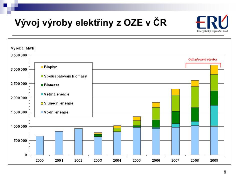 10 Finanční dopady podpory OZE, KVET a DZ do cen pro konečné zákazníky