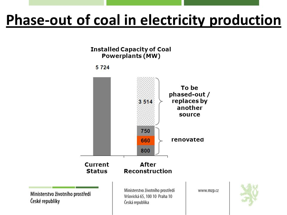 Phase-out of coal in electricity production Installed Capacity of Coal Powerplants (MW) Current Status After Reconstruction To be renovated To be phas