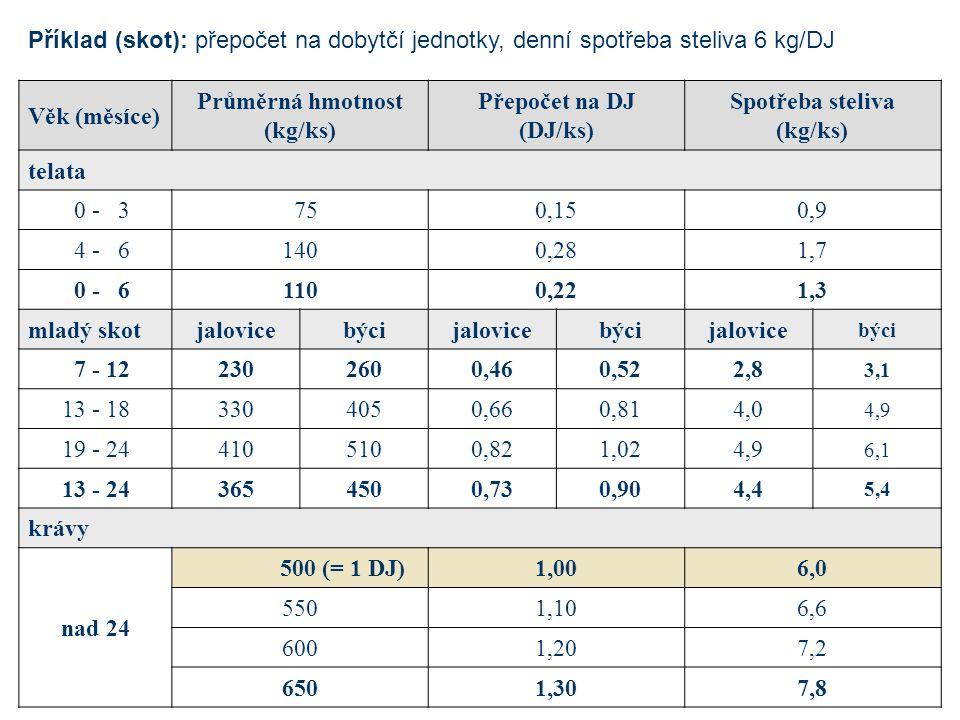 Věk (měsíce) Průměrná hmotnost (kg/ks) Přepočet na DJ (DJ/ks) Spotřeba steliva (kg/ks) telata 0 - 3 750,150,9 4 - 61400,281,7 0 - 61100,221,3 mladý skotjalovicebýcijalovicebýcijalovice býci 7 - 122302600,460,522,8 3,1 13 - 183304050,660,814,0 4,9 19 - 244105100,821,024,9 6,1 13 - 243654500,730,904,4 5,4 krávy nad 24 500 (= 1 DJ)1,006,0 5501,106,6 6001,207,2 6501,307,8 Příklad (skot): přepočet na dobytčí jednotky, denní spotřeba steliva 6 kg/DJ