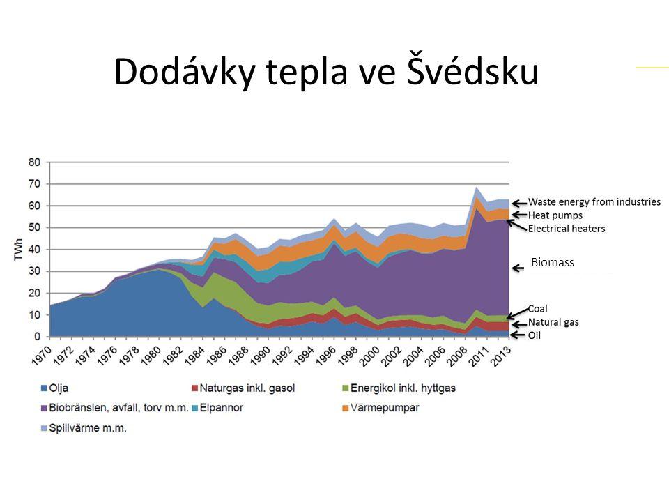 lknylb Dodávky tepla ve Švédsku Biomass