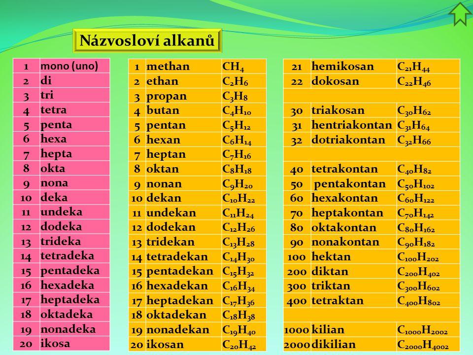 Názvosloví alkanů 1methanCH 4 2ethanC2H6C2H6 3propanC3H8C3H8 4butanC 4 H 10 5pentanC 5 H 12 6hexanC 6 H 14 7heptanC 7 H 16 8oktanC 8 H 18 9nonanC 9 H 20 10dekanC 10 H 22 11undekanC 11 H 24 12dodekanC 12 H 26 13tridekanC 13 H 28 14tetradekanC 14 H 30 15pentadekanC 15 H 32 16hexadekanC 16 H 34 17heptadekanC 17 H 36 18oktadekanC 18 H 38 19nonadekanC 19 H 40 20ikosanC 20 H 42 21hemikosanC 21 H 44 22dokosanC 22 H 46 30triakosanC 30 H 62 31hentriakontanC 31 H 64 32dotriakontanC 32 H 66 40tetrakontanC 40 H 82 50 pentakontanC 50 H 102 60hexakontanC 60 H 122 70heptakontanC 70 H 142 80oktakontanC 80 H 162 90nonakontanC 90 H 182 100hektanC 100 H 202 200diktanC 200 H 402 300triktanC 300 H 602 400tetraktanC 400 H 802 1000kilianC 1000 H 2002 2000dikilianC 2000 H 4002 1mono (uno) 2di 3tri 4tetra 5penta 6hexa 7hepta 8okta 9nona 10deka 11undeka 12dodeka 13trideka 14tetradeka 15pentadeka 16hexadeka 17heptadeka 18oktadeka 19nonadeka 20ikosa