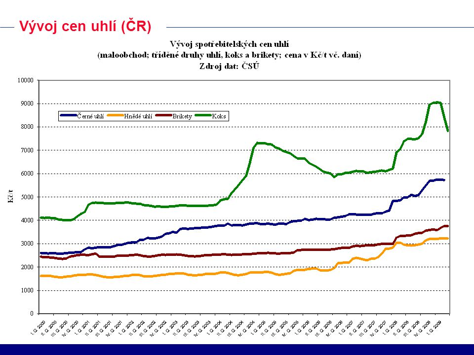 Vývoj cen uhlí (ČR)