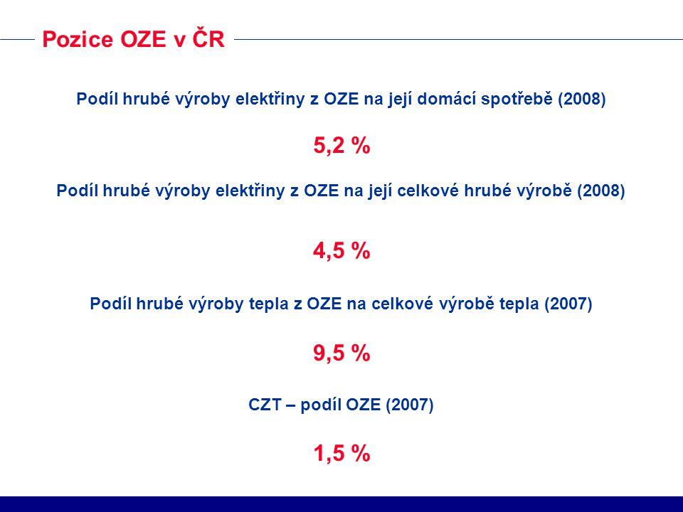 Pozice OZE v ČR Podíl hrubé výroby elektřiny z OZE na její domácí spotřebě (2008) 5,2 % Podíl hrubé výroby elektřiny z OZE na její celkové hrubé výrobě (2008) 4,5 % Podíl hrubé výroby tepla z OZE na celkové výrobě tepla (2007) 9,5 % CZT – podíl OZE (2007) 1,5 %
