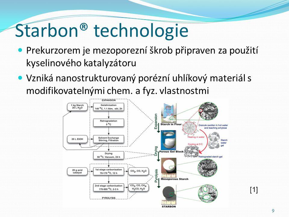 Starbon® technologie Prekurzorem je mezoporezní škrob připraven za použití kyselinového katalyzátoru Vzniká nanostrukturovaný porézní uhlíkový materiál s modifikovatelnými chem.