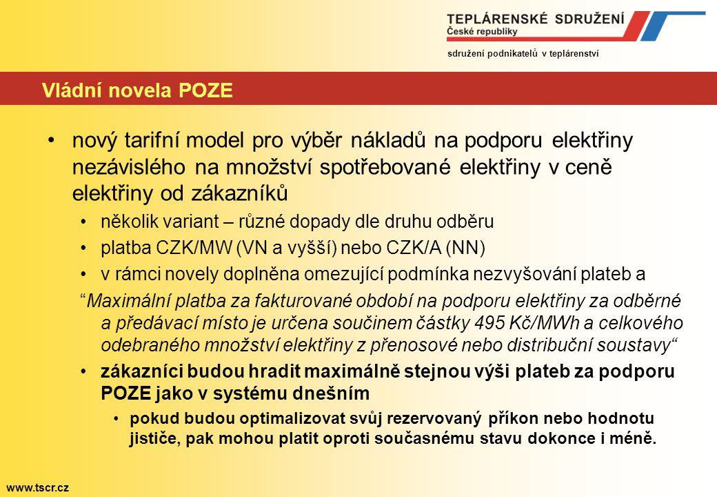 sdružení podnikatelů v teplárenství www.tscr.cz Vládní novela POZE nový tarifní model pro výběr nákladů na podporu elektřiny nezávislého na množství spotřebované elektřiny v ceně elektřiny od zákazníků několik variant – různé dopady dle druhu odběru platba CZK/MW (VN a vyšší) nebo CZK/A (NN) v rámci novely doplněna omezující podmínka nezvyšování plateb a Maximální platba za fakturované období na podporu elektřiny za odběrné a předávací místo je určena součinem částky 495 Kč/MWh a celkového odebraného množství elektřiny z přenosové nebo distribuční soustavy zákazníci budou hradit maximálně stejnou výši plateb za podporu POZE jako v systému dnešním pokud budou optimalizovat svůj rezervovaný příkon nebo hodnotu jističe, pak mohou platit oproti současnému stavu dokonce i méně.