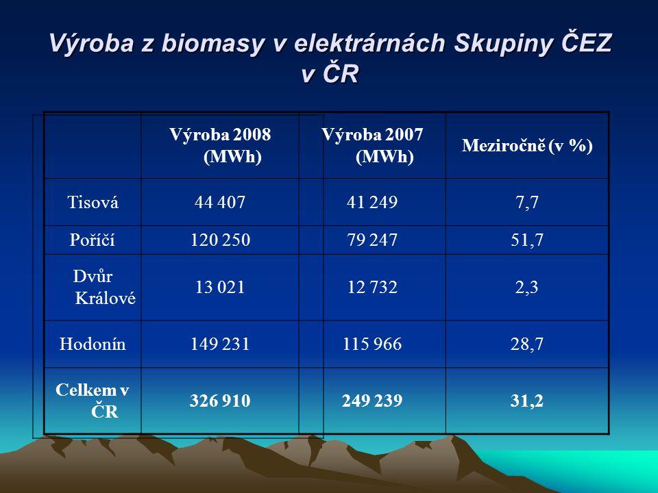 Výroba z biomasy v elektrárnách Skupiny ČEZ v ČR Výroba 2008 (MWh) Výroba 2007 (MWh) Meziročně (v %) Tisová44 40741 2497,7 Poříčí120 25079 24751,7 Dvůr Králové 13 02112 7322,3 Hodonín149 231115 96628,7 Celkem v ČR 326 910249 23931,2