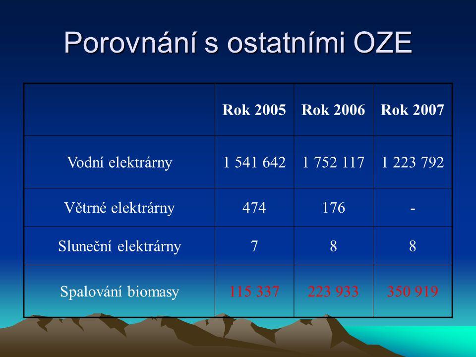 Porovnání s ostatními OZE Rok 2005Rok 2006Rok 2007 Vodní elektrárny1 541 6421 752 1171 223 792 Větrné elektrárny474176- Sluneční elektrárny788 Spalování biomasy115 337223 933350 919