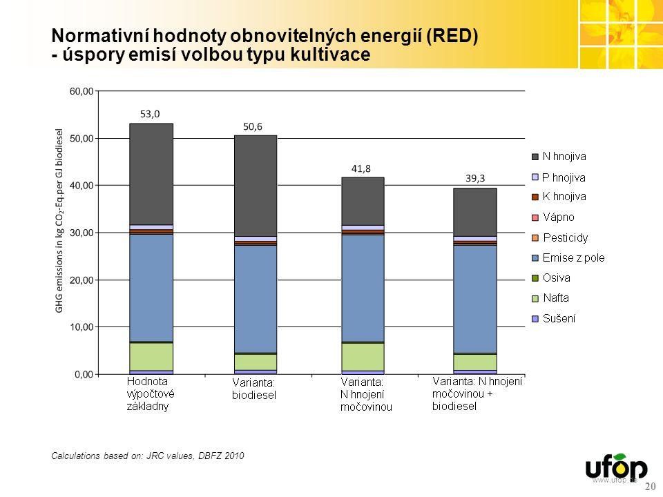 www.ufop.de 20 Normativní hodnoty obnovitelných energií (RED) - úspory emisí volbou typu kultivace Calculations based on: JRC values, DBFZ 2010