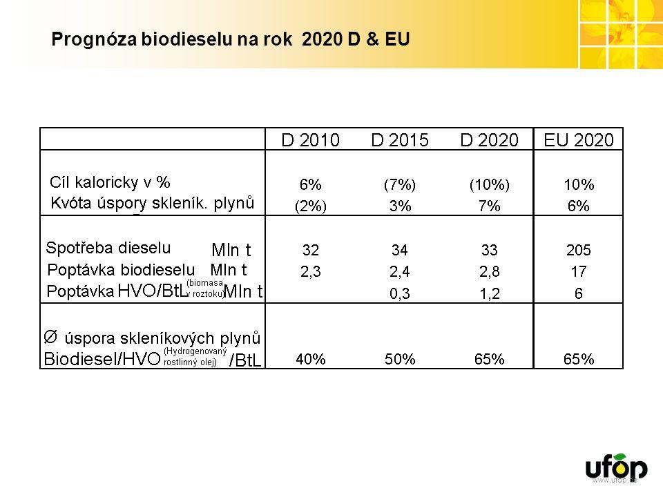 Prognóza biodieselu na rok 2020 D & EU