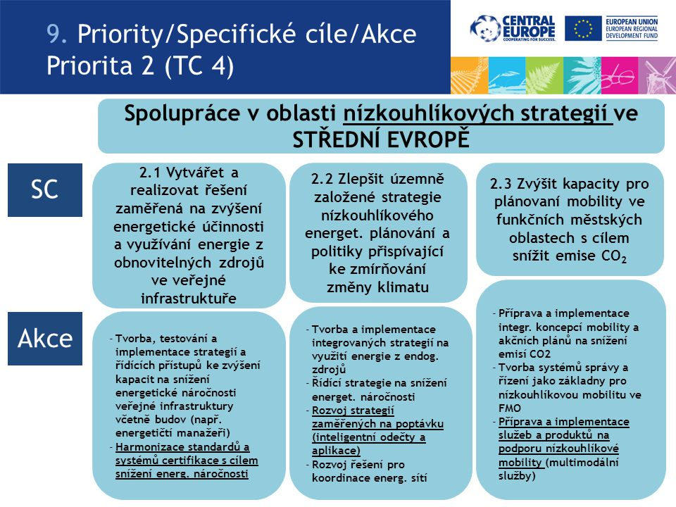 9. Priority/Specifické cíle/Akce Priorita 2 (TC 4) Spolupráce v oblasti nízkouhlíkových strategií ve STŘEDNÍ EVROPĚ 2.1 Vytvářet a realizovat řešení z