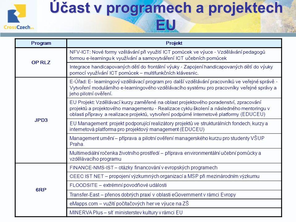 Účast v programech a projektech EU Program Projekt OP RLZ NFV-ICT: Nové formy vzělávání při využití ICT pomůcek ve výuce - Vzdělávání pedagogů formou e-learningu k využívání a samovytváření ICT učebních pomůcek Integrace handicapovaných dětí do frontální výuky - Zapojení handicapovaných dětí do výuky pomocí využívání ICT pomůcek – multifunkčních klávesnic.
