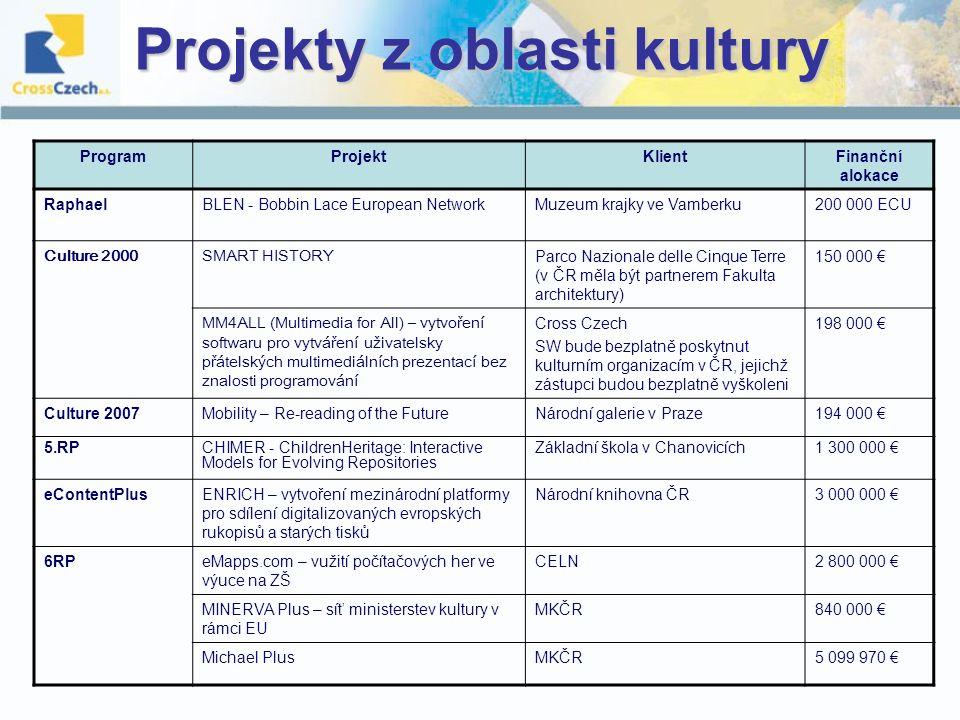 Projekty z oblasti kultury ProgramProjektKlientFinanční alokace RaphaelBLEN - Bobbin Lace European NetworkMuzeum krajky ve Vamberku200 000 ECU Culture