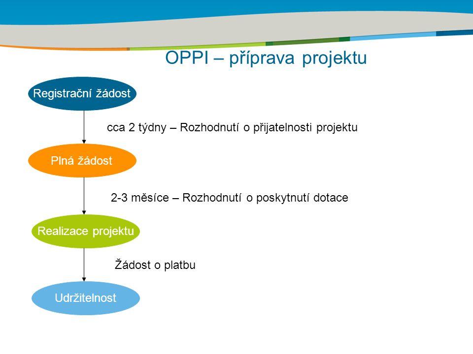 Title of the presentation | Date | Registrační žádost Plná žádost Realizace projektu Udržitelnost 2-3 měsíce – Rozhodnutí o poskytnutí dotace cca 2 tý