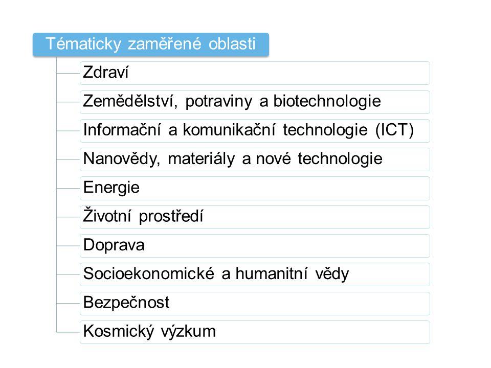 Tématicky zaměřené oblasti ZdravíZemědělství, potraviny a biotechnologieInformační a komunikační technologie (ICT)Nanovědy, materiály a nové technolog