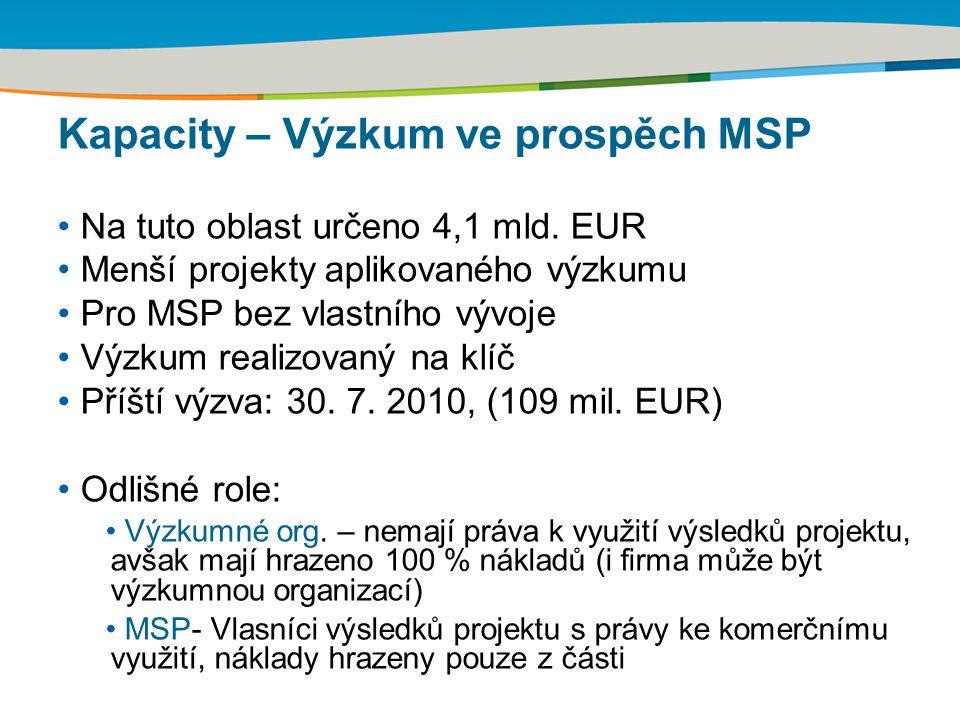 Kapacity – Výzkum ve prospěch MSP Na tuto oblast určeno 4,1 mld. EUR Menší projekty aplikovaného výzkumu Pro MSP bez vlastního vývoje Výzkum realizova