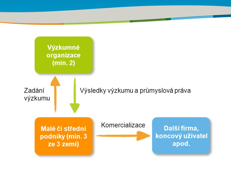 Rámcový program Konkurenceschopnost a inovace (CIP) Období 2007-2013 Alokace 3,6 mld.