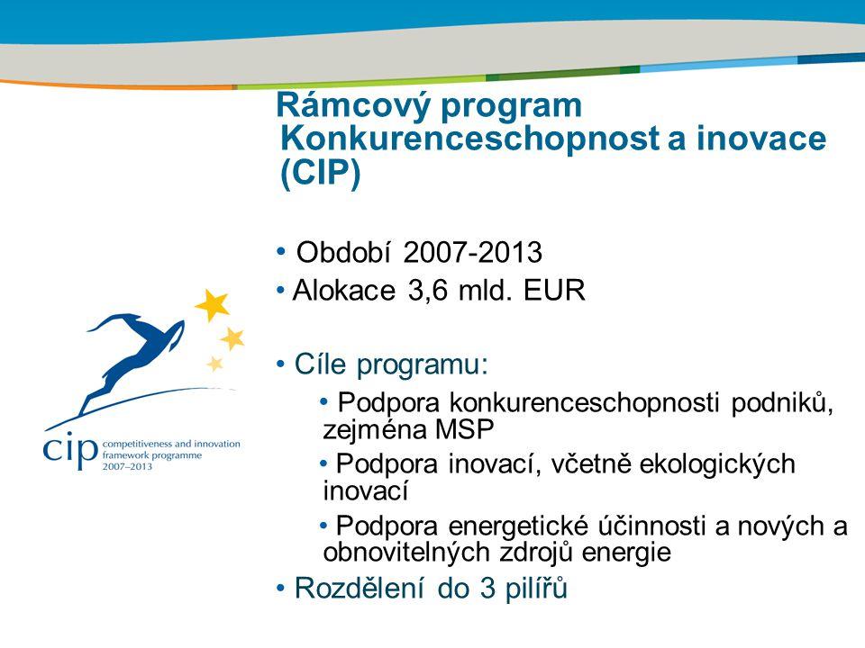 Rámcový program Konkurenceschopnost a inovace (CIP) Období 2007-2013 Alokace 3,6 mld. EUR Cíle programu: Podpora konkurenceschopnosti podniků, zejména