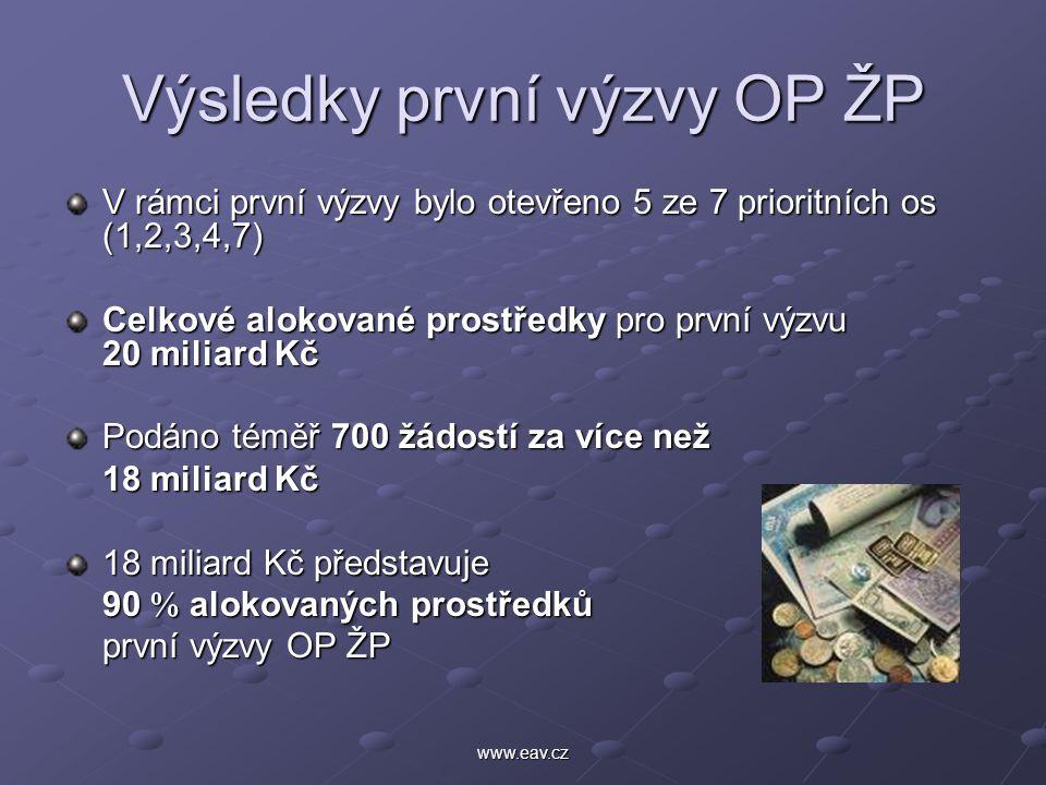 www.eav.cz Výsledky první výzvy OP ŽP V rámci první výzvy bylo otevřeno 5 ze 7 prioritních os (1,2,3,4,7) Celkové alokované prostředky pro první výzvu 20 miliard Kč Podáno téměř 700 žádostí za více než 18 miliard Kč 18 miliard Kč představuje 90  alokovaných prostředků první výzvy OP ŽP
