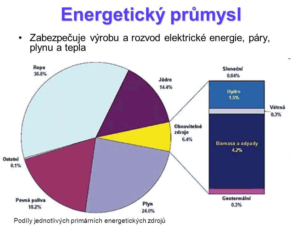 Energetický průmysl Zabezpečuje výrobu a rozvod elektrické energie, páry, plynu a tepla Podíly jednotlivých primárních energetických zdrojů