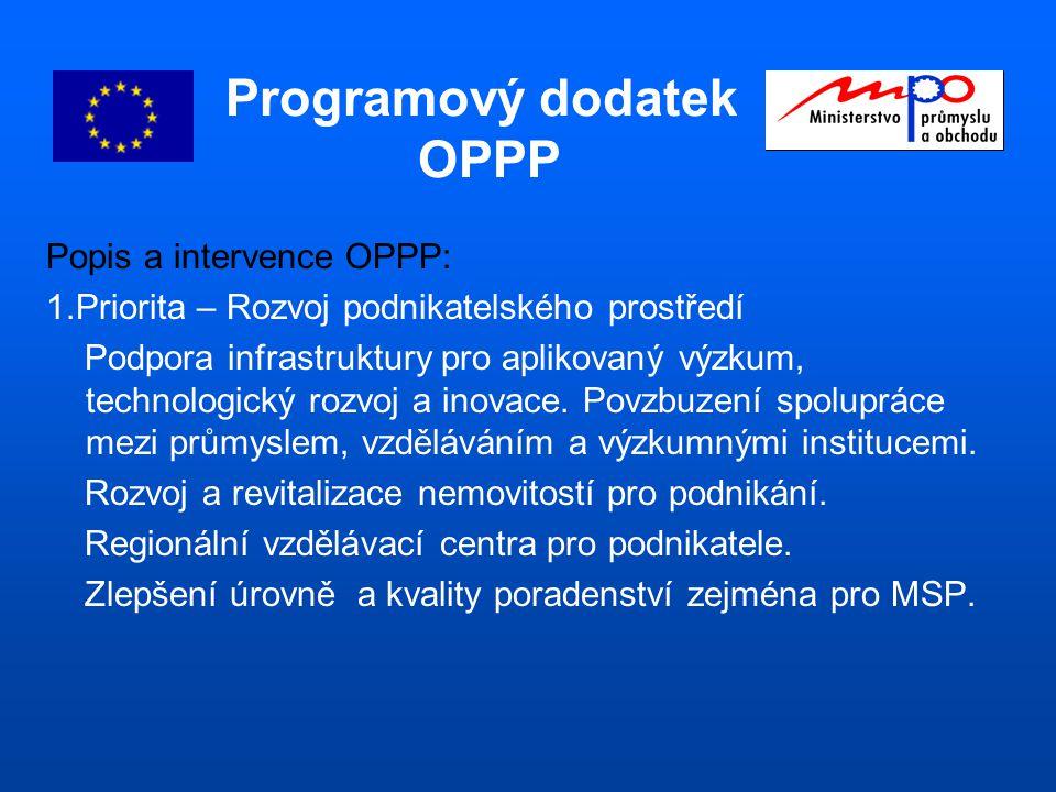 Programový dodatek OPPP Popis a intervence OPPP: 1.Priorita – Rozvoj podnikatelského prostředí Podpora infrastruktury pro aplikovaný výzkum, technologický rozvoj a inovace.