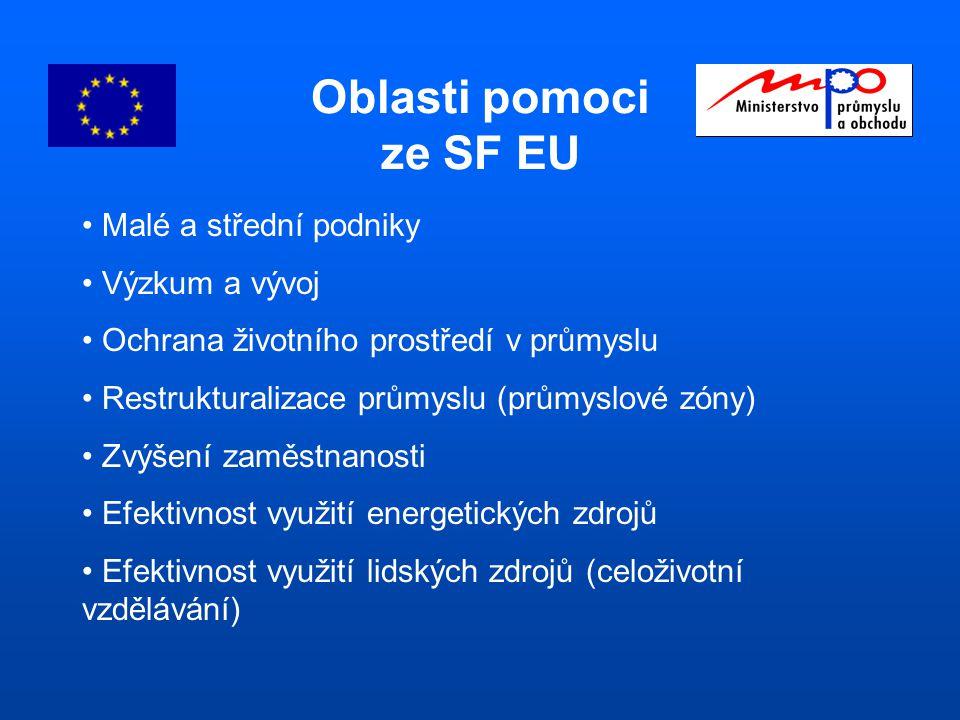 Oblasti pomoci ze SF EU Malé a střední podniky Výzkum a vývoj Ochrana životního prostředí v průmyslu Restrukturalizace průmyslu (průmyslové zóny) Zvýšení zaměstnanosti Efektivnost využití energetických zdrojů Efektivnost využití lidských zdrojů (celoživotní vzdělávání)