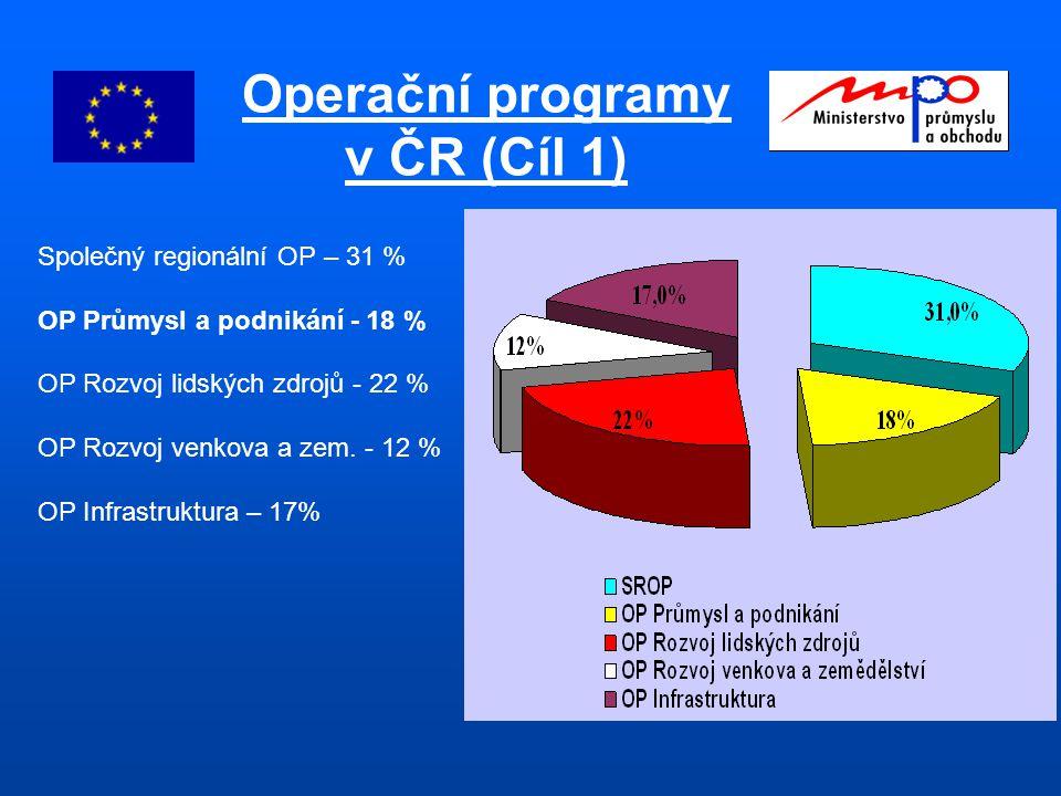 Operační programy v ČR (Cíl 1) Společný regionální OP – 31 % OP Průmysl a podnikání - 18 % OP Rozvoj lidských zdrojů - 22 % OP Rozvoj venkova a zem.