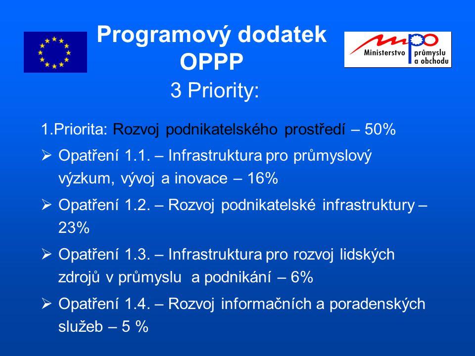 Programový dodatek OPPP 3 Priority: 1.Priorita: Rozvoj podnikatelského prostředí – 50%  Opatření 1.1.